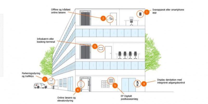 FlexAir adgangssystem er perfekt til virksomheder og boligforeninger